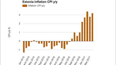 Estonian inflation defies forecasts for continued slowdown in April