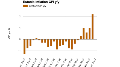 Estonian inflation accelerates to 26-month high in December