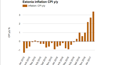 Estonian CPI accelerates to 3.4% in February