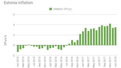 Estonian inflation picks up to 3.5% y/y in January
