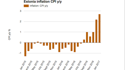 Estonian CPI starts 2017 with strong rise