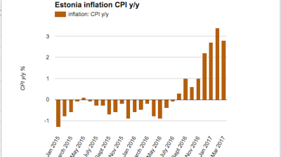 Estonian inflation eases to 2.8% y/y in March