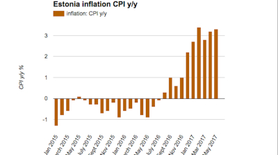 Estonian inflation accelerates again in May