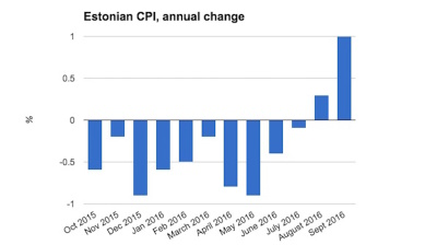 Estonian inflation puts in September surge
