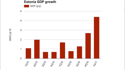 Estonian GDP growth surges in Q1