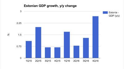 Estonian economy pushes to growth of 1.6% in 2016