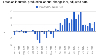 Estonian industrial production surges to six-month high in December