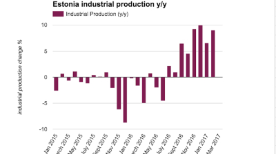 Estonian industrial production surges in February