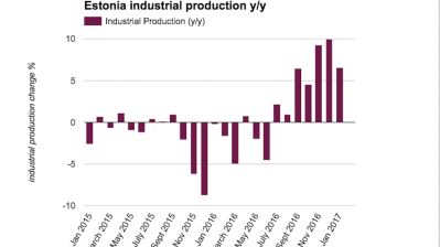 Estonian industrial production growth slows to 6.6% y/y in January