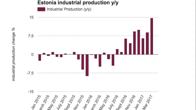 Estonian industrial production growth hits six-year high