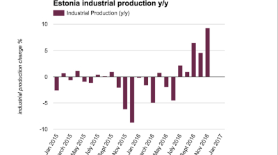 Estonian industrial production builds more momentum in November