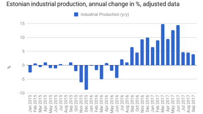 Estonian industrial production growth slows down in September