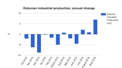 Estonian industrial production extends growth run