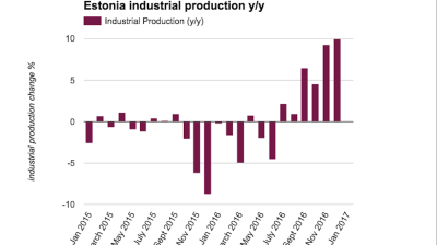 Estonian industrial production returns to growth in 2016