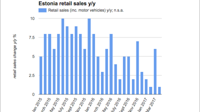 Estonian retail sales slow expansion to just 1% y/y in April