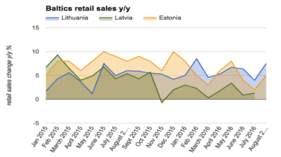 Estonian retail sales growth regains momentum in August