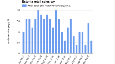 Estonian retail sales grow 4% in 2016