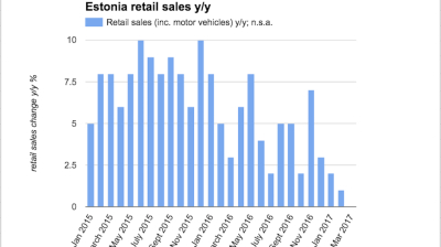 Estonian retail sales growth decelerates to 1% y/y in February