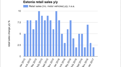 Estonian retail sales growth drops to 2% y/y in January