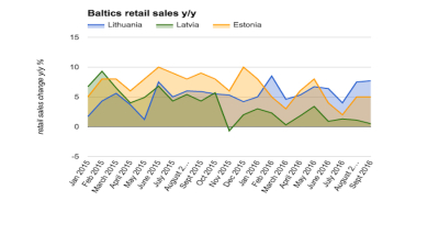 Estonian retail sales maintain the pace in September
