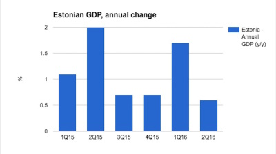 Estonian economic growth disappoints again in Q2