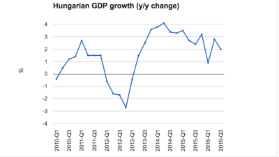 Hungarian GDP growth decelerates to 2% in third quarter
