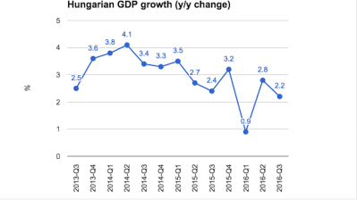 Hungary unlikely to hit 2016 target despite revision of Q3 growth