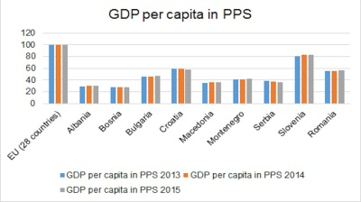 Bosnia, Albania lag Europe in GDP per capita