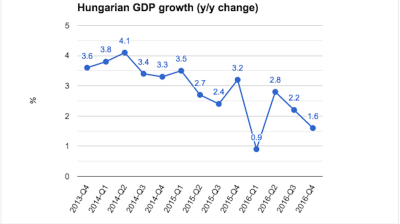 Hungarian economic growth disappoints in fourth quarter