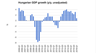 Industry and construction drag on Hungarian growth