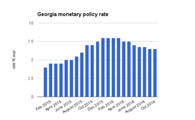 Georgia's central bank remains on hold but says more easing on the way