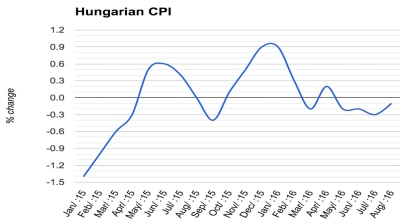 Hungary remains stuck in deflation in August