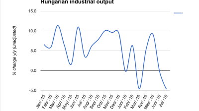 Hungarian industry kicks off Q3 in continued slump