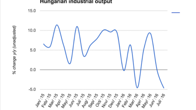 Autos drive another drop in Hungarian industrial output in July