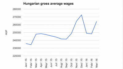 Hungarian wages resume steep climb in March