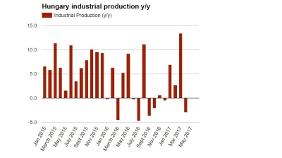 Hungary's industrial production continues erratic run as it stalls in April