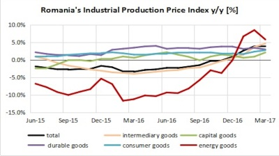 Romania's industrial prices slide in February-March