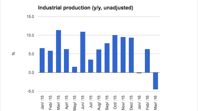 Hungary's industrial production crumples in March