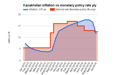 Kazakh central bank cuts rate further but signals easing cycle coming to end