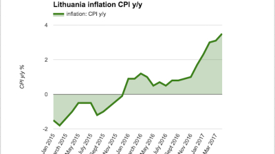 Lithuanian inflation continues to accelerate in April