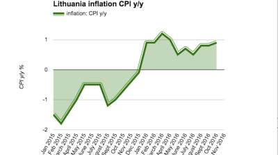 Lithuanian inflation picks up speed to 1% y/y