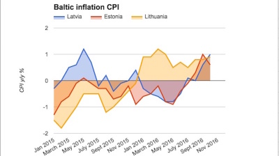 Lithuanian inflation accelerates in October
