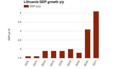 Lithuanian GDP growth accelerates to 4.1% in Q1