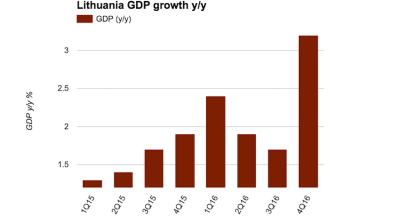 Lithuania's 2016 GDP growth revised to 2.3%