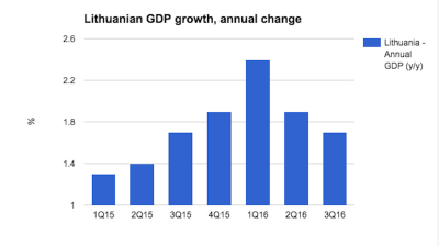 Lithuanian GDP growth disappoints as it slows to 1.7% in Q3