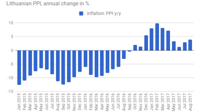 Lithuanian PPI inflation accelerates in August