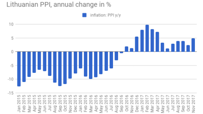 Lithuanian PPI inflation picks up speed in November