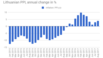 Lithuanian PPI inflation maintains growth pace in September