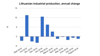 Lithuanian industrial production continues to dwindle in August