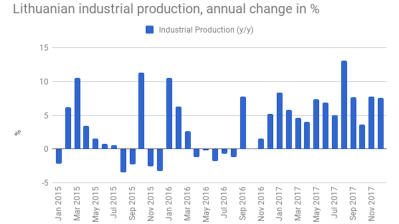 Lithuanian industrial production growth slows down minimally in December
